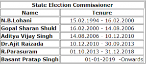 Chief Election Commissioners_Madhya Pradesh